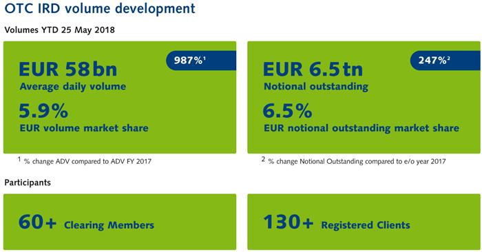 Eurex Exchange - Fixed Income Highlights - IDX 2018 May