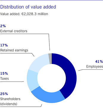 Distribution of value added